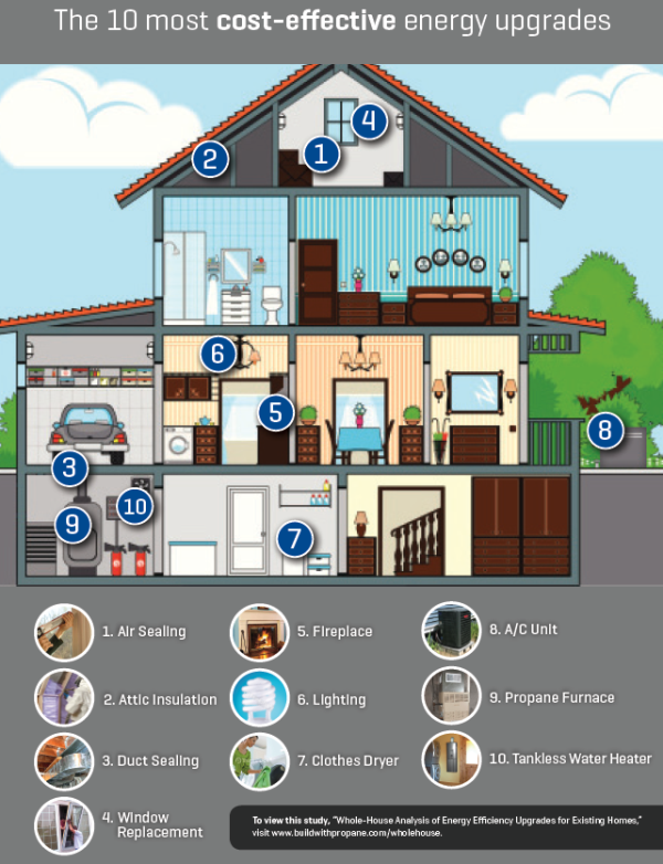 The ten most cost effective energy upgrades for your home for Most energy efficient replacement windows