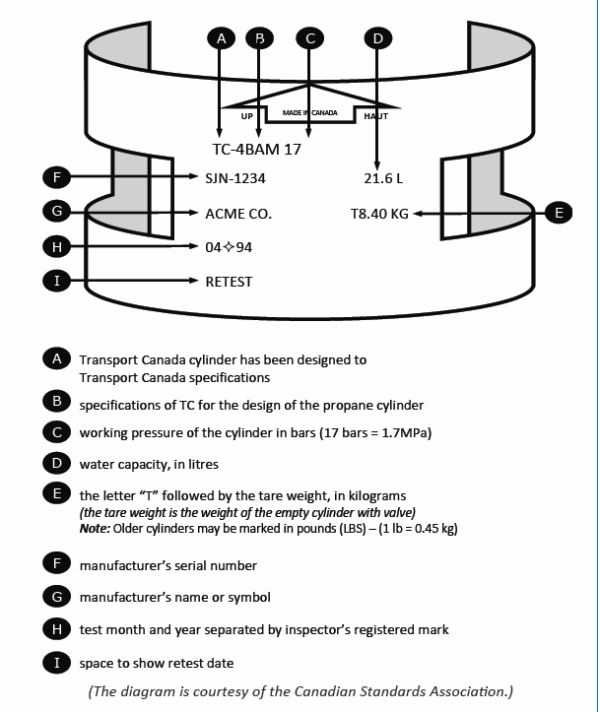 Learn About Propane Cylinder Markings