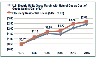 Cost Of Electricity In Ontario >> Part 1 | Price Comparison - Propane, Natural Gas and Electricity
