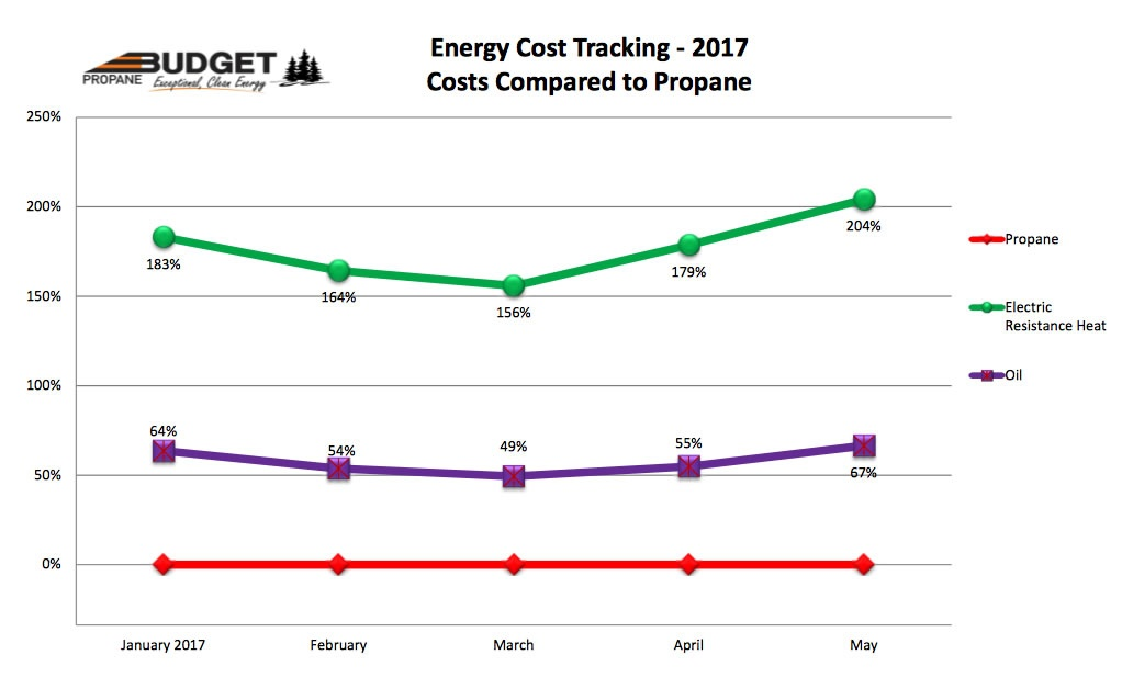 Energy Savings With Propane