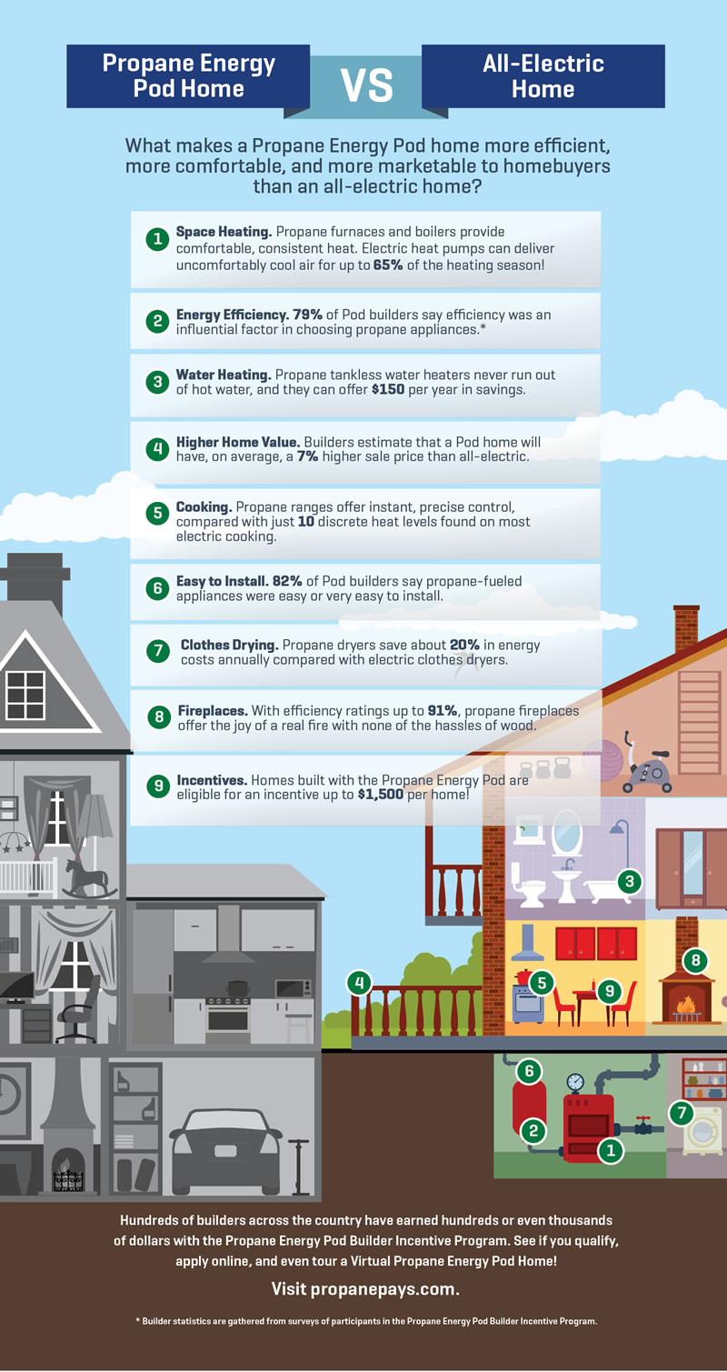 propane vs electric 8 reasons to opt for propane
