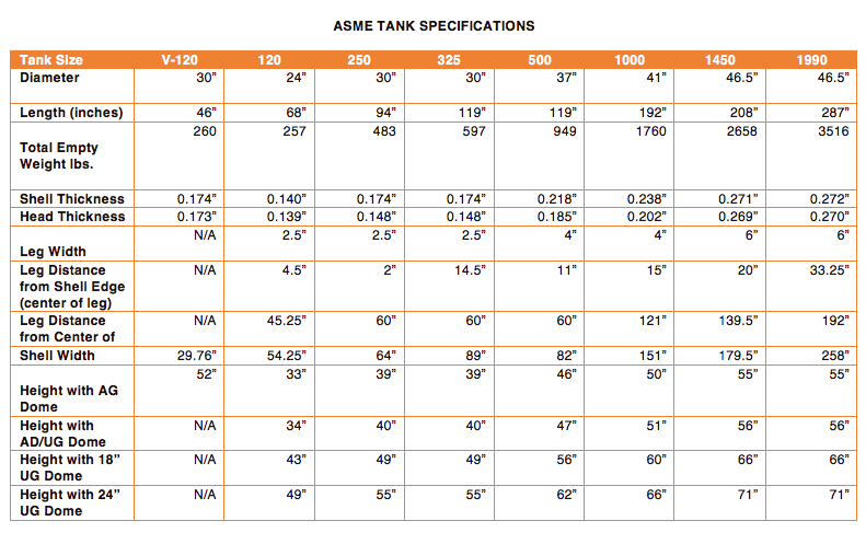 Propane Tank Specifications